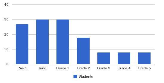 El-ber Islamic School Students by Grade