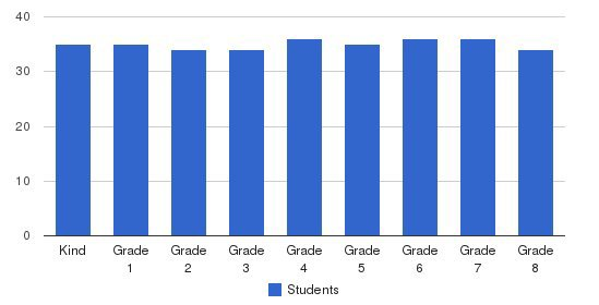 Our Lady Of Angels School Students by Grade