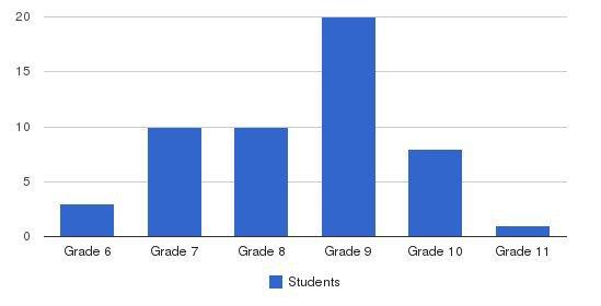 The Keys Of Carolina Students by Grade