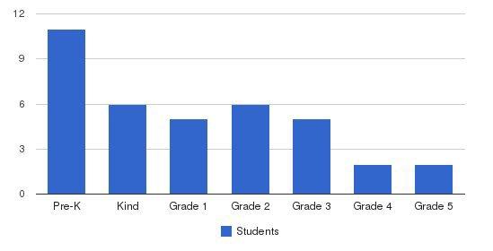 Living Wisdom School Students by Grade