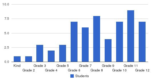 Holy Family Learning-washington Students by Grade