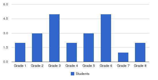 Mahantango School Students by Grade