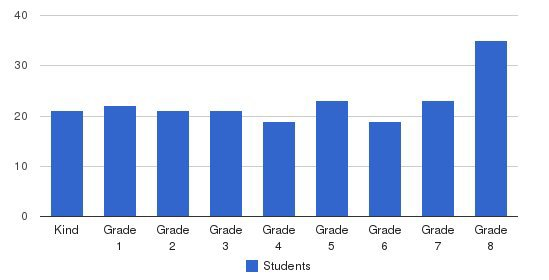 Our Lady Of Loretto Elementary School Students by Grade
