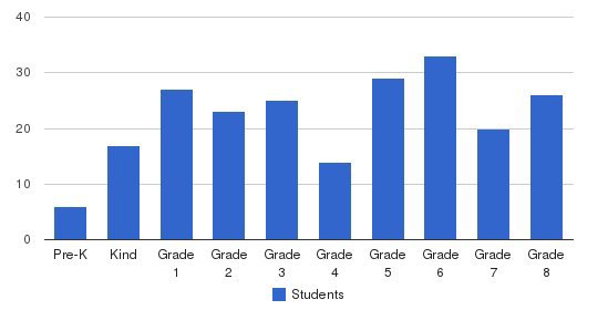 Our Lady Of Loretto School Students by Grade