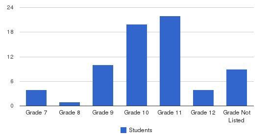 Natchez Trace Youth Academy Students by Grade