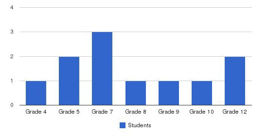 Coast Hills Baptist School Students by Grade