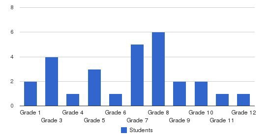 Roger Williams Academy Students by Grade