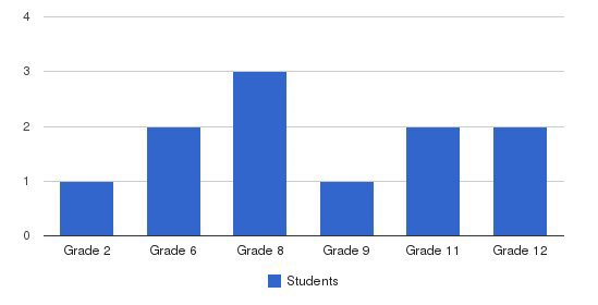 South Florida Christian Academy Students by Grade