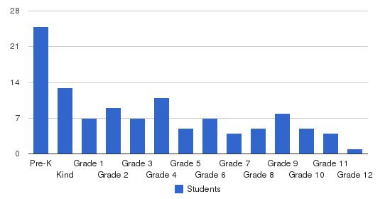 Faith Baptist Christian School Students by Grade
