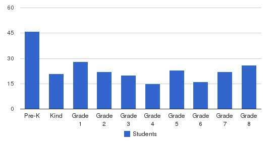 Our Lady Of Victory Elementary School Students by Grade