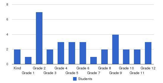 Faith Trinity Academy Students by Grade