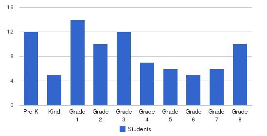 Grace Fellowship Academy Students by Grade