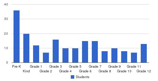 West Gate Christian School Students by Grade