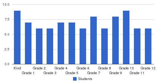 Christian Ministries Academy Students by Grade