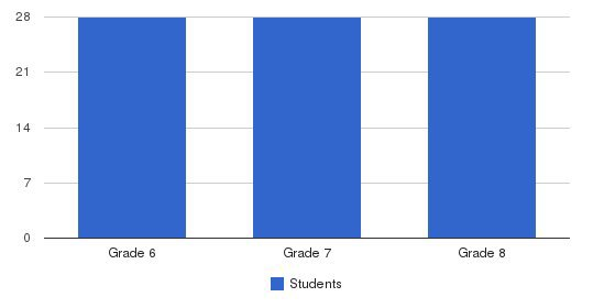 Vineyard Christian Middle School Students by Grade