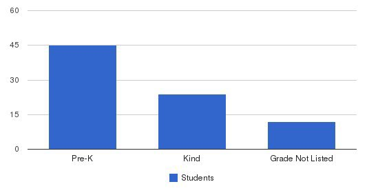 Little School Of The West Students by Grade