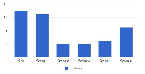 Central Christian School Students by Grade
