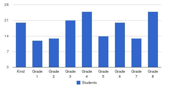 Chinese Christian Schools - Alameda Students by Grade