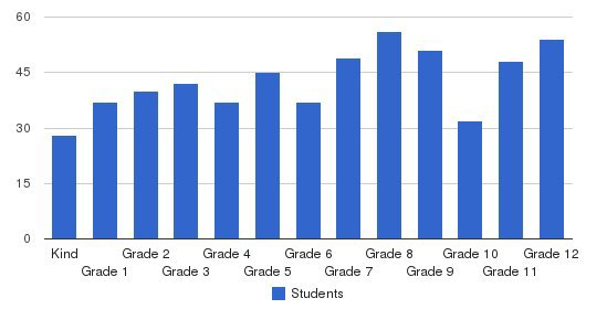 Fresno Christian Schools Students by Grade