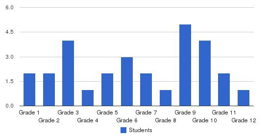 Grace Christian Learning Center Students by Grade