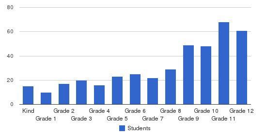 Immanuel Schools 712 Campus Students by Grade