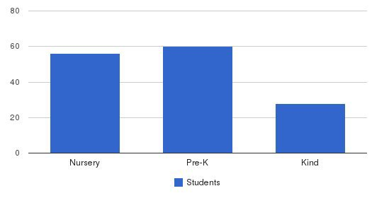 Apple Tree Christian Preschool & Kindergarten Students by Grade
