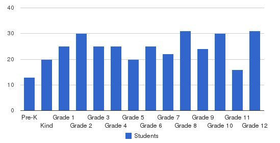 Evangelical Christian Academy Secondary Students by Grade