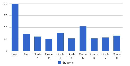 Pacific Christian School Students by Grade