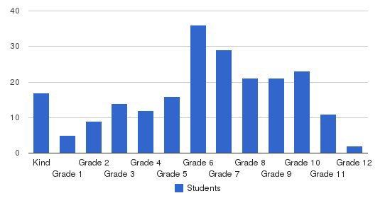 Shekinah Christian Academy Students by Grade