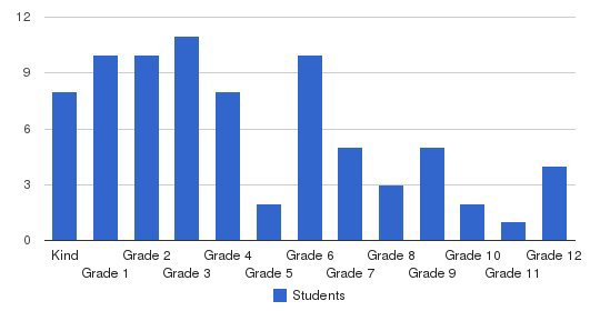 Lithia Christian Academy Students by Grade