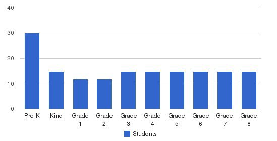 Cambridge School Of Chicago Students by Grade