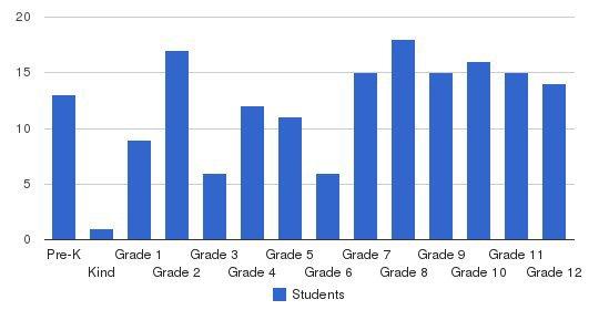 Howardsville Christian School Students by Grade