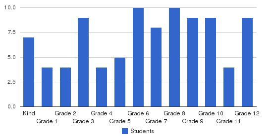 Applewood Christian School Students by Grade