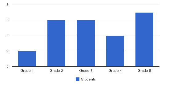 Concord Elementary Day School Students by Grade