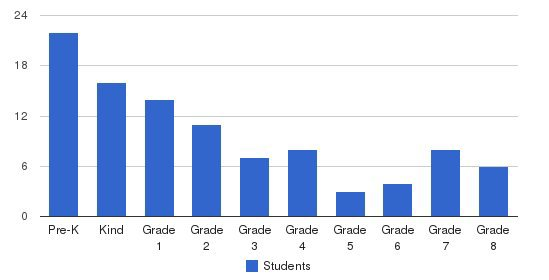 Southeastern Christian Academy Students by Grade