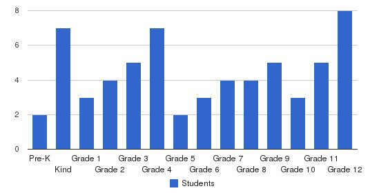 Germantown Christian School Students by Grade