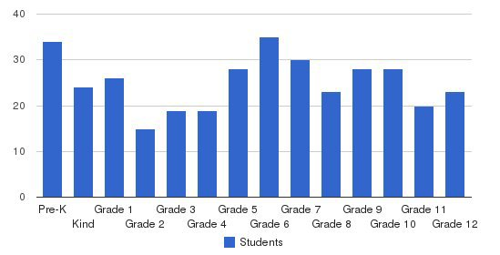Ridgeville Christian School Students by Grade