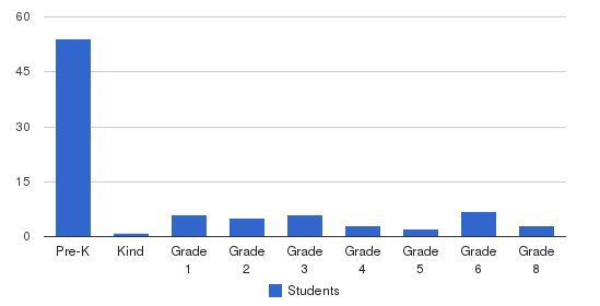 Horizons Christian Academy Students by Grade