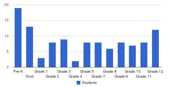 Cross Creek Christian School Students by Grade