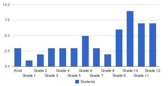 Unity Christian Academy Students by Grade