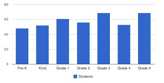 Grace Community School - Elementary Campus Students by Grade