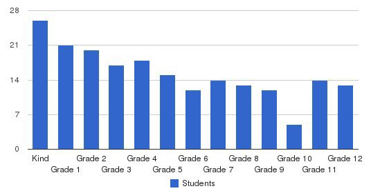 High SchoolPoint Preparatory Academy Students by Grade