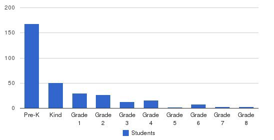 Guardian Christian Academy Students by Grade