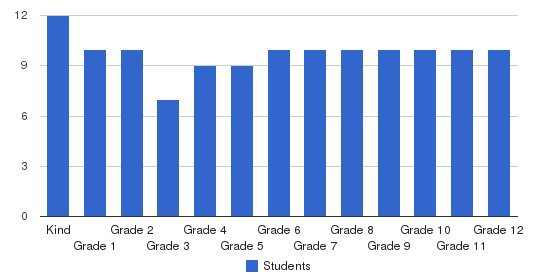 Dr Brenda Noach Elementary & Secondary School Students by Grade
