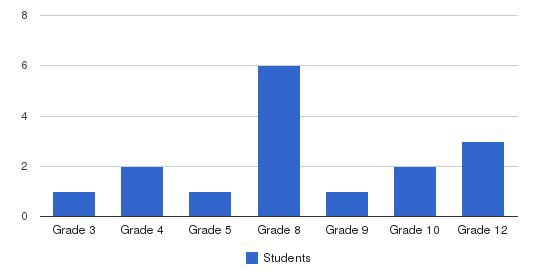 Northside Christian Academy Students by Grade