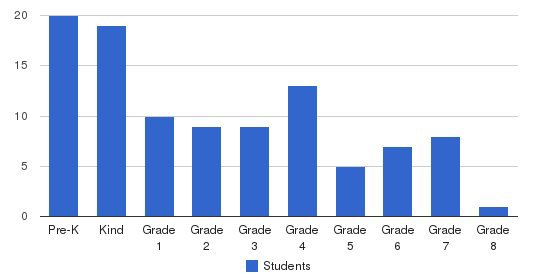 Peninsula Christian School Students by Grade