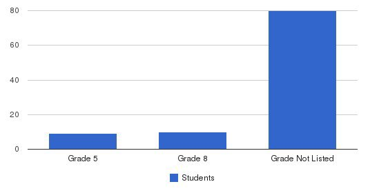 Park Century School Students by Grade