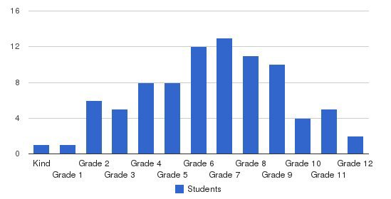 Woodlawn Community Academy Students by Grade