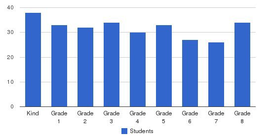 Park Day School Students by Grade
