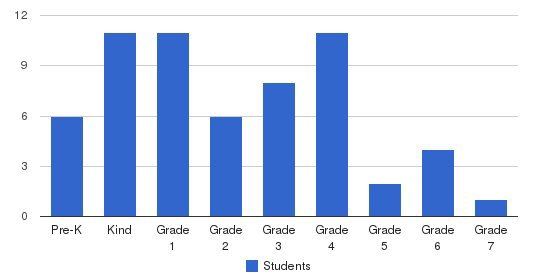 Agathos School Of Columbia Students by Grade